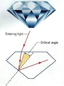 Slijpen diamanten